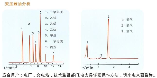 气相色谱仪检测变压器油准确度的主要影响因素